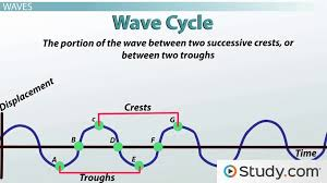 vibrations and waves energy and motion video lesson transcript study