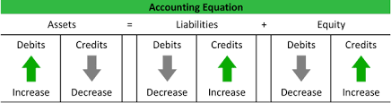 Double Entry Chart What Is Double Entry Accounting Bookkeeping Example