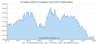 Us Dollar Usd To Hungarian Forint Huf History Foreign