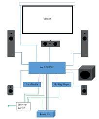 home projector wiring wiring diagram het wiring a projector wiring diagram list home theater projector wiring diagram home projector wiring