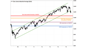 Dow Jones Quote New The Dow's Downtrend Is Now Official MarketWatch