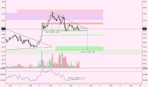 Pyx Stock Chart Page 2 Ideas And Forecasts On Pyxus International Inc Nyse