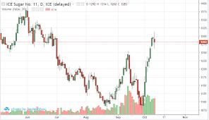 Sugar 11 Price Chart Volatile Price Action In Sugar Rjo Futures