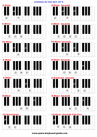 D Piano Chord Chart Chords In The Key Of D Major