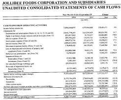 Jollibee Food Corporation Organizational Chart Jollibee Foods Should Allocate More Cash Flow To Dividends