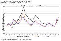 Us Unemployment History Chart Vaughans Blog