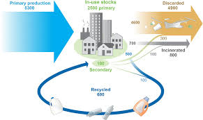 Production, use, and fate of all plastics ever made   Science Advances