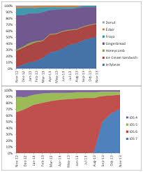 Android Fragmentation Chart Ios Vs Android Fragmentation Graph Iclarified