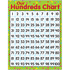 Hundreds Chart Our Hundreds Chart Learning Chart