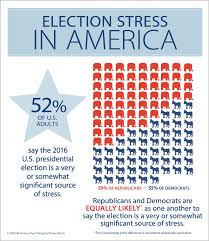 american phsycological association people are so stressed by this election that the american