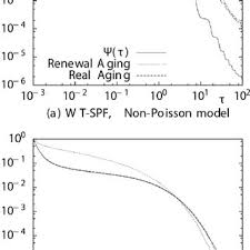 Aging Analysis Comparison Of Renewal Aging Analysis On Poisson And Non Poisson