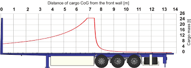 cargo securing for road transport 2014 european best practices 53' trailer loading diagram cargo securing for road transport 2014 european best practices guidelines