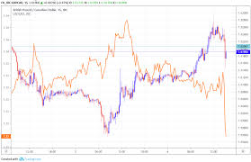 Eur Cad Investing Chart Canadian Dollar Pops After Bank Of Canada Eschews Rate Cut