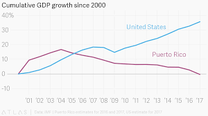 Cumulative Gdp Growth Since 2000