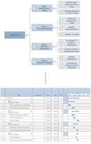 Wbs Gantt Chart Example 4 Steps To Managing Projects With Gantt Charts Smartdraw