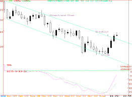 Nhpc Share Price Chart Suchita Ambardekar 2012