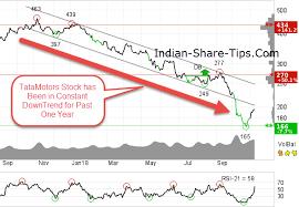 Should You Buy Dvr Shares Indian Stock Market Hot Tips