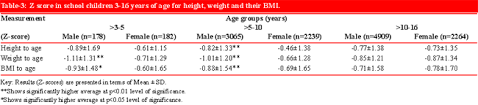Weight Acc To Height And Age Jpma Journal Of Pakistan Medical Association