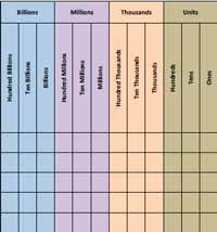 Place Value Chart Of Whole Numbers And Decimals How Big Is A Million Lessons Tes Teach