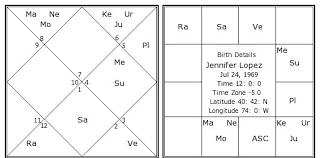 Astrology Numerology Palm Reading Mantra Vastu Planetary