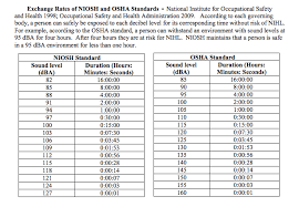 Db Noise Level Chart Permissible Exposure Time For Noise Spl Sound Pressure Level
