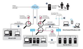 firewall 5651 loglama, hotspot sms entegrasyon, user bazl� loglama Dell Networks Logo at Dell Network Diagram