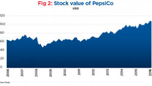 Gatorade Stock Chart How Indra Nooyi Changed The Face Of Pepsico World Finance