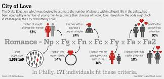the drake equation of love