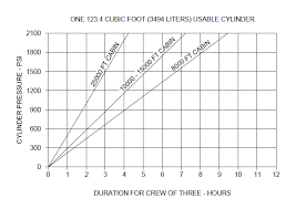Aircraft Cabin Pressure Differential Chart G450 Limitations