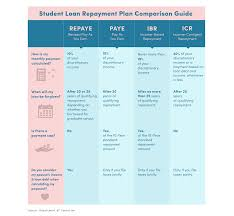 Ibr Repayment Chart How To Lower Your Monthly Student Loan Payment Attn