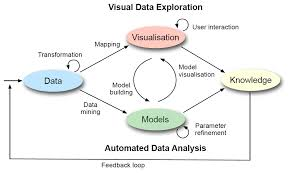 Visual Analytics Visual Analytics Cognitive Informatics