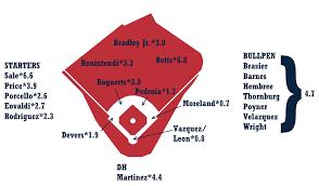 2019 Zips Projections Boston Red Sox Fangraphs Baseball