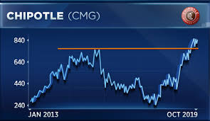 Chipotle Chart Chipotle Could Reach 1 000 A Share After Earnings Says