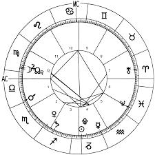 Horoscope Chart Complete 2016 World Horoscope Chart Astrological Forecast
