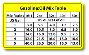 50 To 1 Oil Mix Chart 50 To 1 Oil Oil 1 Gallon Larger Photo Bakida Info
