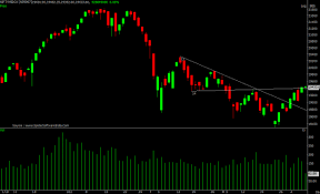 Nifty Midcap 100 Index Breaks Out From Declining Channel Pattern