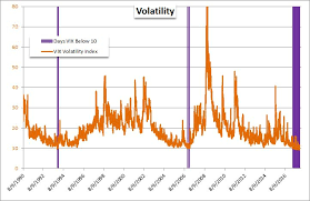 What Does This Rare Positive Correlation Between Vix And S P
