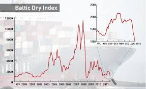 Bdi Historical Chart Nifty And The Scary Baltic Dry Index