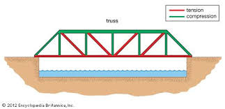 compression force diagram. an advantage to truss bridges is that you don\u0027t need too - thinglink compression force diagram