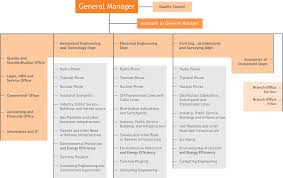 Consulting Company Org Chart Organizational Chart
