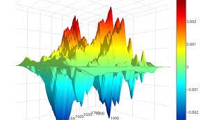 Plotly Js Line Chart Pin By Amanda Sterling On Dataviz Online Chart Maker