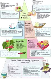 Pre Diabetic Diet Chart Pin By Maria Belen On Diabetic Tips Diabetic Food Chart