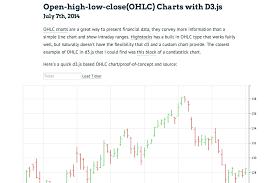 Ohlc Charts With D3 Js Chris Polis Bytemuse Com