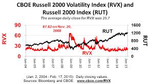 Rut Chart Price Charts On Rut