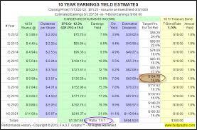 Darden Restaurants Fundamental Stock Research Analysis