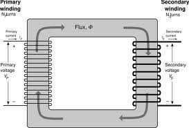 ☆ why there is inherent phase difference between primary and Single Phase Transformer Connection Diagrams you can see in diagram that both coils are magnetically coupled and any change in magnetic flux of primary will directly reflect to secondary flux single phase transformer wiring diagrams
