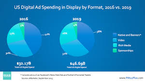 significant spending growth in native and video projected for  us digital ad spending in display by format 2016 vs 2019