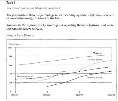 the changing patterns of domestic access to modern technology in  essay topics the changing patterns of domestic access to modern technology in home in uk