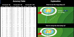 Wind Ring Chart Golf Clash Golf Clash Wind Verstehen Istneu