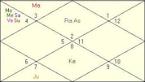 My Vedic Astrology Chart India Horoscope Prediction Horoscope Astrologer Astrology